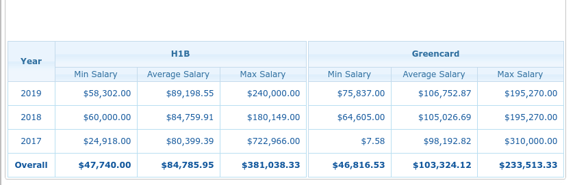 hcl h1b wages 2